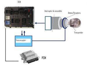 sistema de un inmovilizador automotriz, BCM, Interruptor de encendido, Antena Receptora, Transponder, PCM, Transreceptor